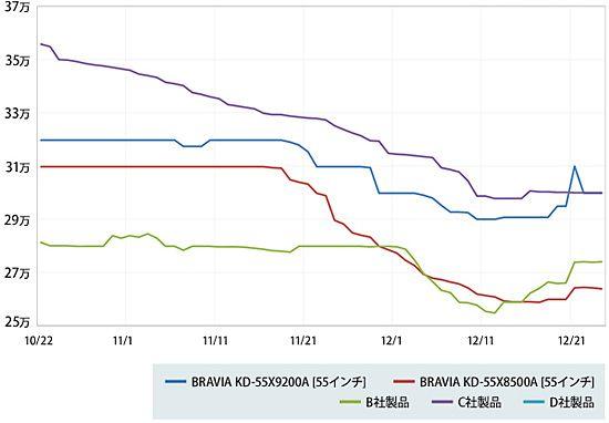 テレビの価格推移
